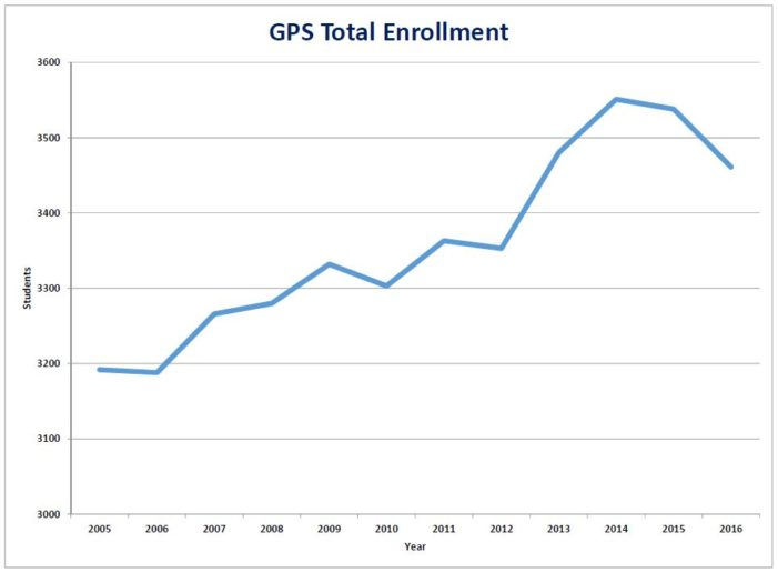 GPS sees drop in enrollment numbers; slight increase for the state